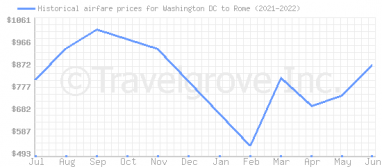 Price overview for flights from Washington DC to Rome