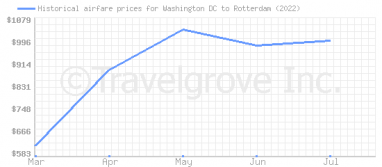 Price overview for flights from Washington DC to Rotterdam
