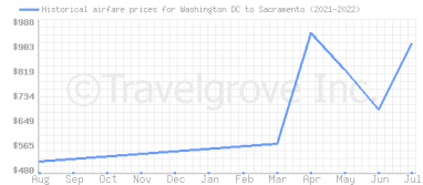 Price overview for flights from Washington DC to Sacramento