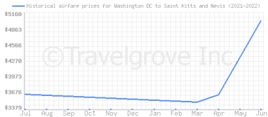 Price overview for flights from Washington DC to Saint Kitts and Nevis