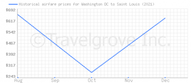 Price overview for flights from Washington DC to Saint Louis