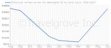 Price overview for flights from Washington DC to Saint Lucia