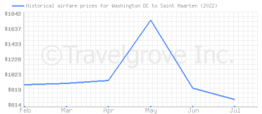 Price overview for flights from Washington DC to Saint Maarten