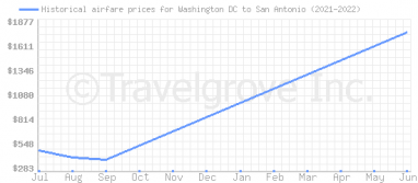 Price overview for flights from Washington DC to San Antonio