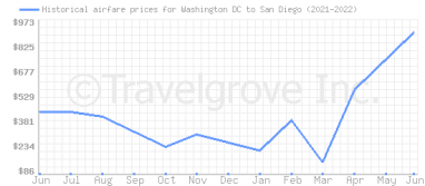 Price overview for flights from Washington DC to San Diego