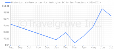 Price overview for flights from Washington DC to San Francisco