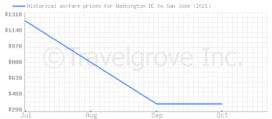 Price overview for flights from Washington DC to San Jose