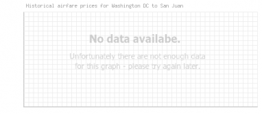 Price overview for flights from Washington DC to San Juan