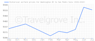 Price overview for flights from Washington DC to San Pedro Sula