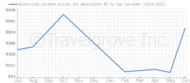 Price overview for flights from Washington DC to San Salvador