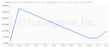 Price overview for flights from Washington DC to Santa Cruz