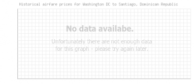 Price overview for flights from Washington DC to Santiago, Dominican Republic