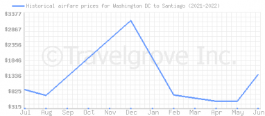 Price overview for flights from Washington DC to Santiago