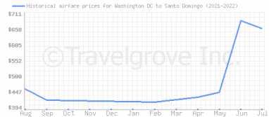 Price overview for flights from Washington DC to Santo Domingo