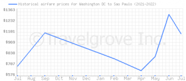 Price overview for flights from Washington DC to Sao Paulo