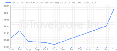 Price overview for flights from Washington DC to Seattle