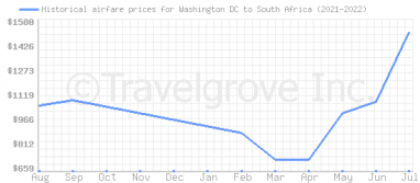 Price overview for flights from Washington DC to South Africa