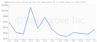 Price overview for flights from Washington DC to South America