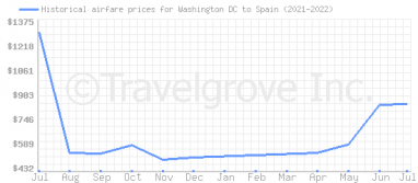 Price overview for flights from Washington DC to Spain
