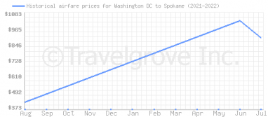 Price overview for flights from Washington DC to Spokane