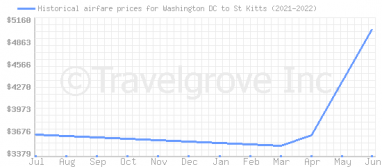 Price overview for flights from Washington DC to St Kitts
