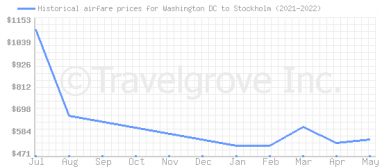 Price overview for flights from Washington DC to Stockholm