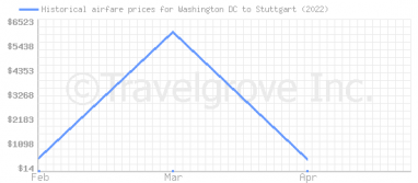 Price overview for flights from Washington DC to Stuttgart