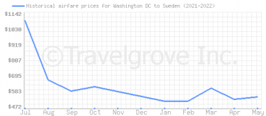 Price overview for flights from Washington DC to Sweden