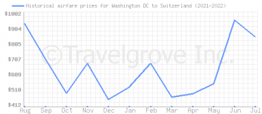 Price overview for flights from Washington DC to Switzerland