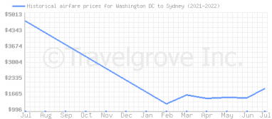 Price overview for flights from Washington DC to Sydney