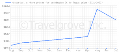 Price overview for flights from Washington DC to Tegucigalpa