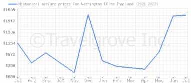 Price overview for flights from Washington DC to Thailand