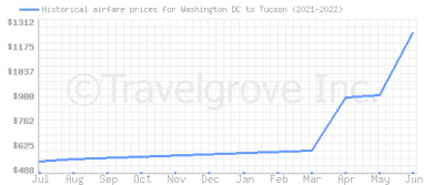 Price overview for flights from Washington DC to Tucson