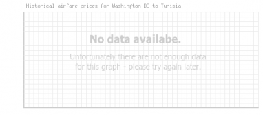 Price overview for flights from Washington DC to Tunisia