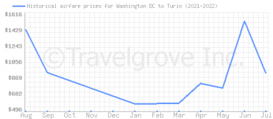 Price overview for flights from Washington DC to Turin