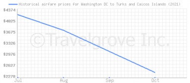 Price overview for flights from Washington DC to Turks and Caicos Islands