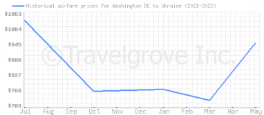 Price overview for flights from Washington DC to Ukraine