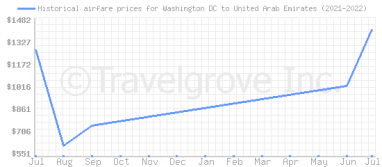 Price overview for flights from Washington DC to United Arab Emirates