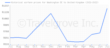 Price overview for flights from Washington DC to United Kingdom