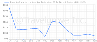 Price overview for flights from Washington DC to United States