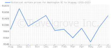 Price overview for flights from Washington DC to Uruguay