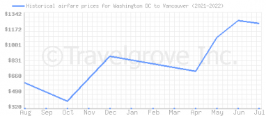 Price overview for flights from Washington DC to Vancouver
