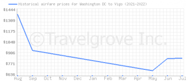 Price overview for flights from Washington DC to Vigo