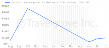 Price overview for flights from Washington DC to Windhoek