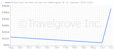 Price overview for flights from Washington DC to Yaounde