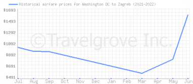 Price overview for flights from Washington DC to Zagreb