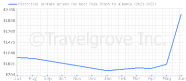 Price overview for flights from West Palm Beach to Albania