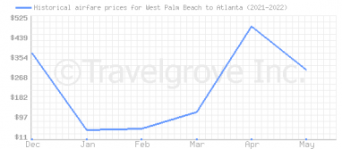 Price overview for flights from West Palm Beach to Atlanta