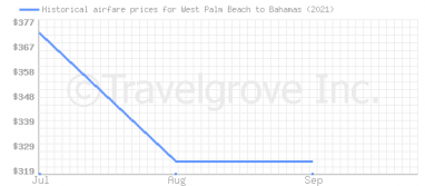 Price overview for flights from West Palm Beach to Bahamas