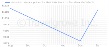 Price overview for flights from West Palm Beach to Barcelona
